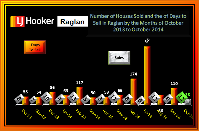 October Number Houses Sold & Days to sel Raglan 2014