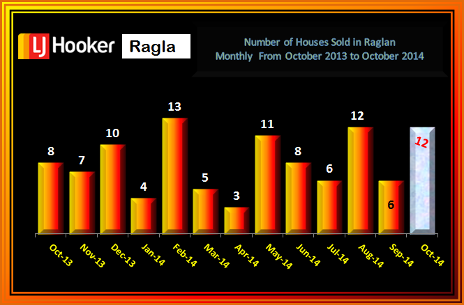 October Number Houses Sold Raglan 2014