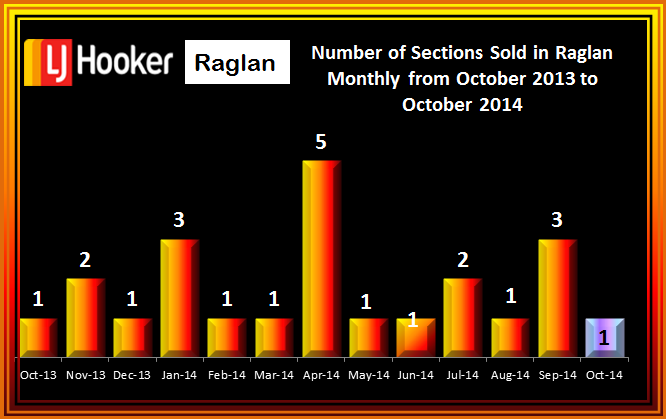 October Number Sections Sold Raglan 2014