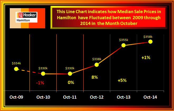 October fluctionion of Median Sale Prices 2014