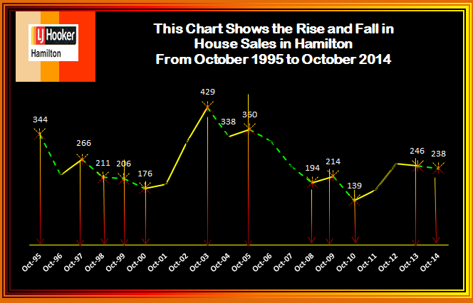 October rise & fall of house Sales 2014 (2)