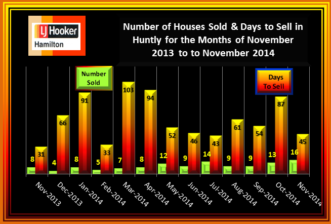 Huntly House Sales and Days to Sell November 2013 to November 2014