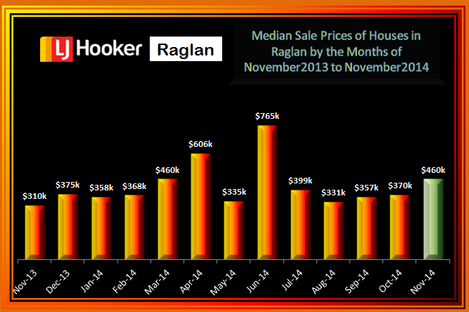November 2014 House Median Price Raglan
