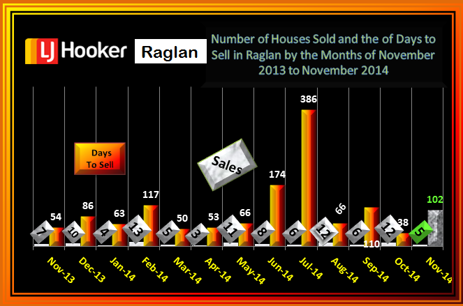 November 2014 House Sales & Days to Sell Raglan