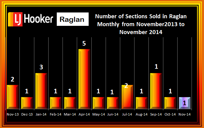 November 2014 Section Sales Raglan