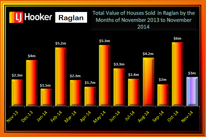 November 2014Total Value of Houses Sold Raglan