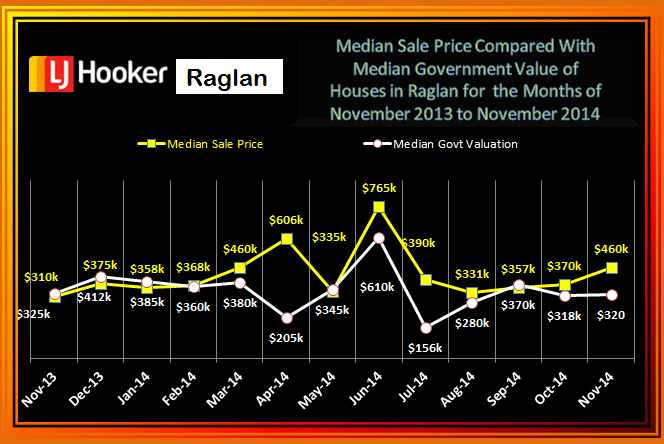 November Med Sale v GV Raglan 2014 Houses
