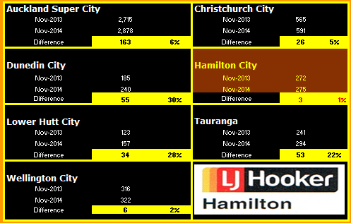 November Selected NZ Cities Sales 2
