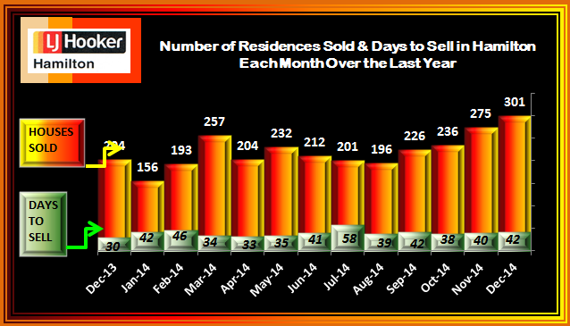 December 2014 Sales and days to sell