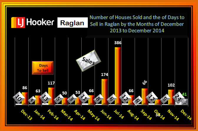 December House Sales & Days to Sell Raglan