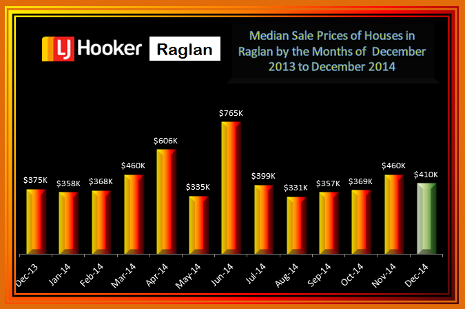 December Median Sale Prices Raglan