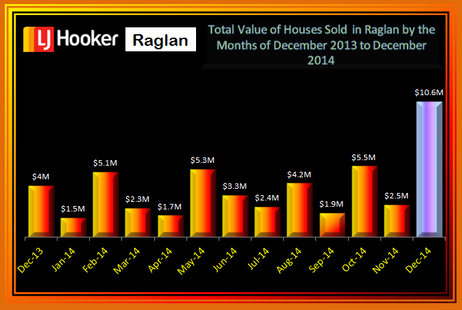 December Total Value of House Sales Raglan