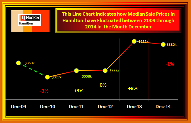 December fluctionion of Median Sale Prices 2014