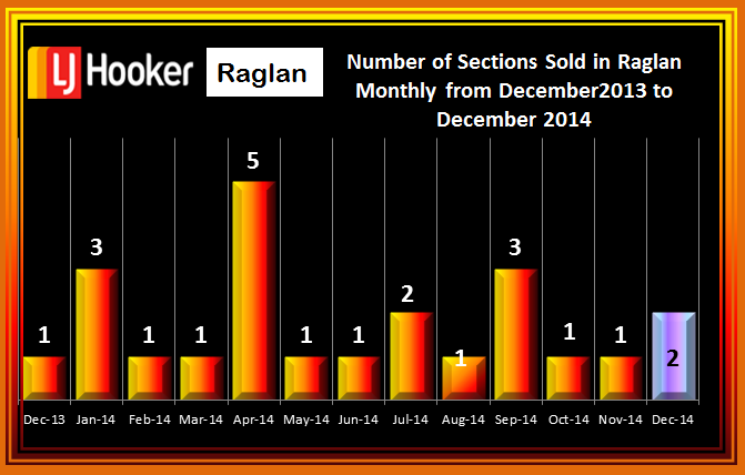 December # sections sold in Raglan