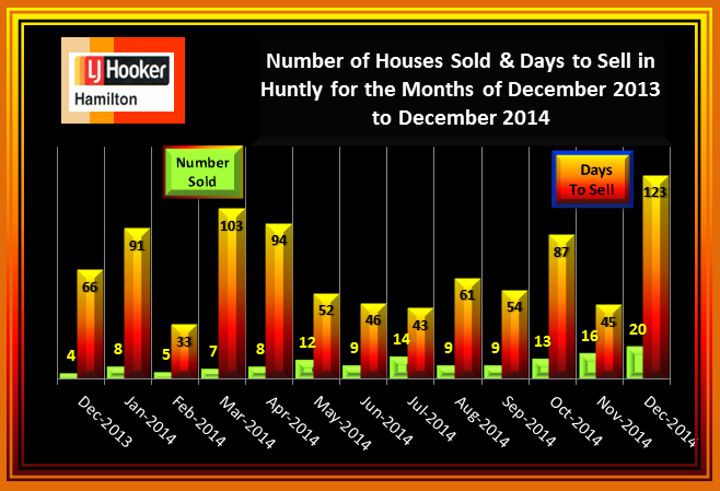 Huntly House Sales and Days to Sell December 2013 to December 2014