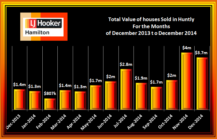 Huntly Total Value of House Sales December 2013 to December 2014