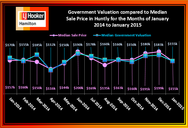Huntly House Median Sale Prices January 2014 to January 2015