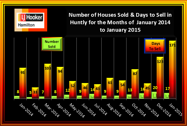 Huntly House Sales and Days to Sell January 2014 to January 2015