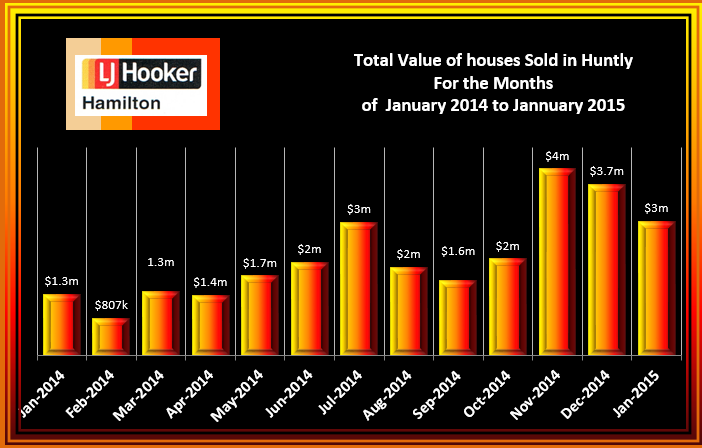 Huntly Total Value of House Sales January 2014 to januaary 2015