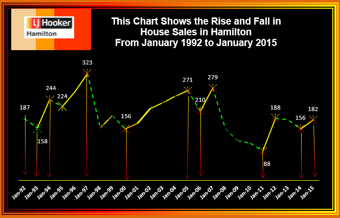 January rise & fall of house Sales 2014 (2)