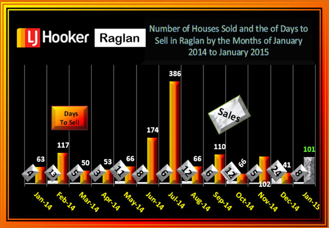 Raglan Sales January