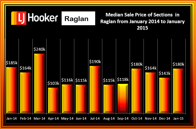 Sections Janurary 2014-2015 Median Prices