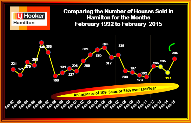 February 1992-2015 Sales