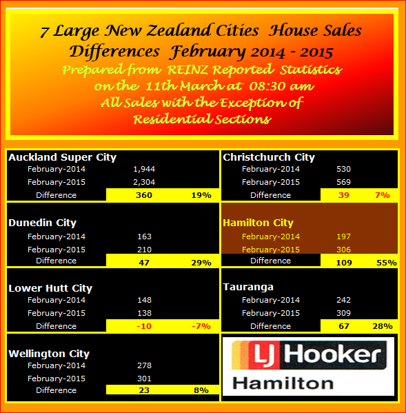 February Selected NZ Cities Sales Unconditional Copy