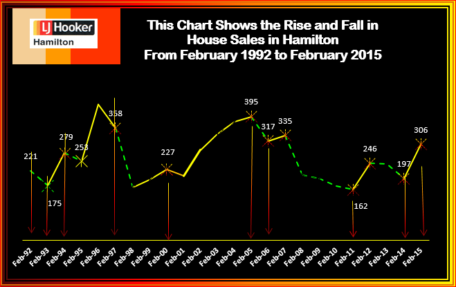 February rise & fall of house Sales 2015
