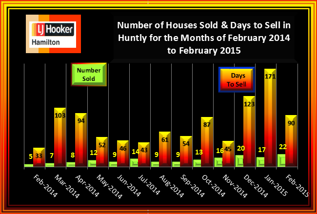 Huntly Houses Sold & Days to Sell February 2015