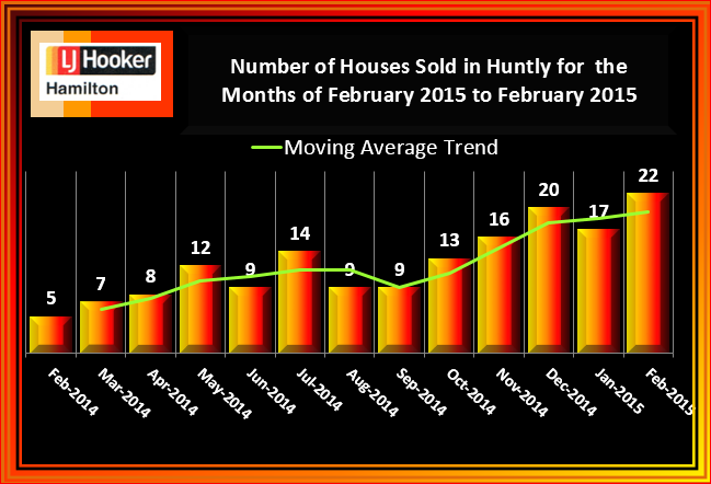 Huntly Houses Sold February 2015