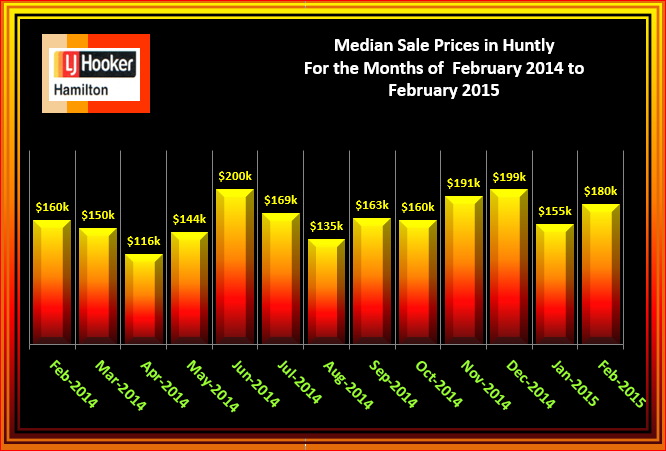 Huntly Median Sale Prices Houses Sold February 2015