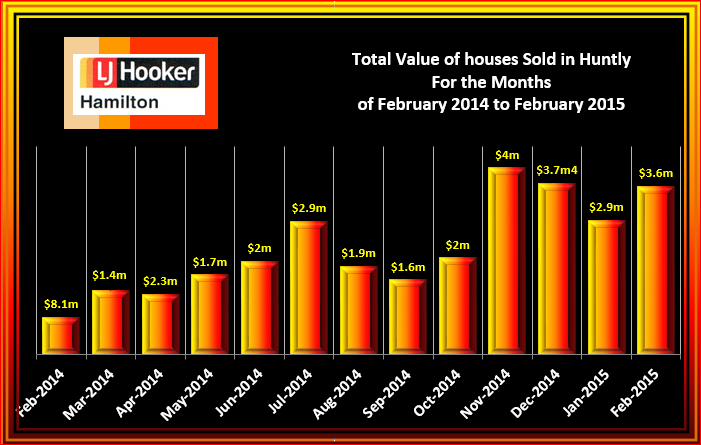 Huntly Total Value of Houses Sold February 2015