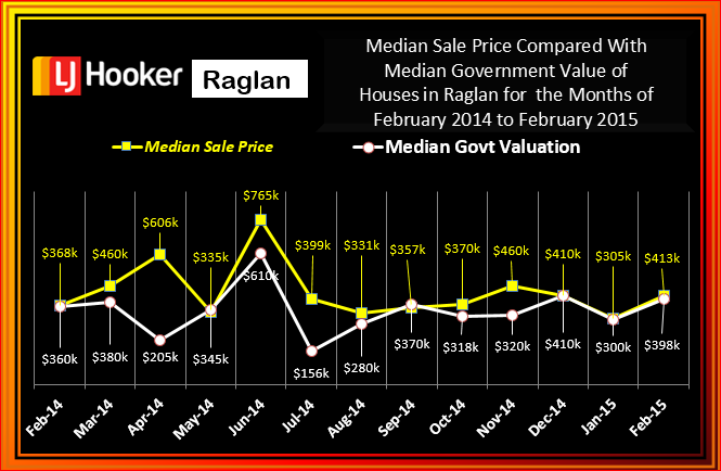 Raglan February 2015 CV v Med. Sale Houses