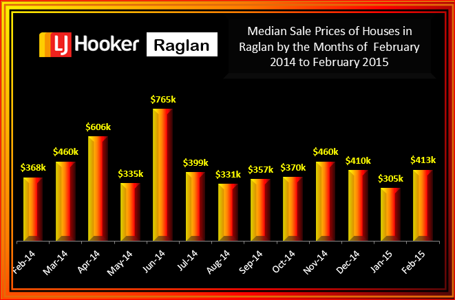 Raglan February 2015 Median Sale Price for Houses