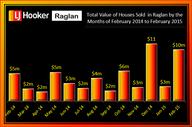Raglan February 2015 Value of Houses Sold