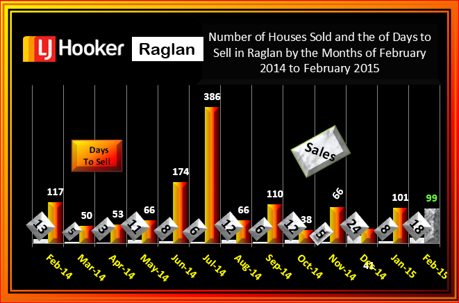 Raglan February 2015 # houses Sold & # of Days to sell