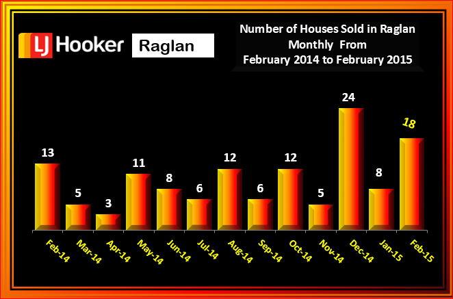 Raglan February 2015 # houses Sold