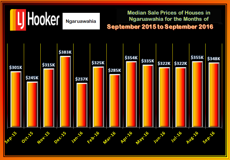 NGA  MEDIAN SALE PRICES OF HOUSES SOLD SEPTEMBER 2016