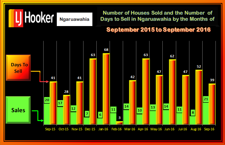 Ngaruawahia Houses Sold -  Days to Sell  September 2016