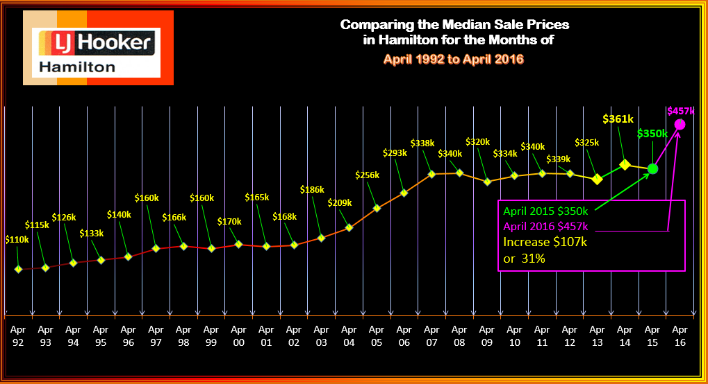 Hamilton Median Sale Prices of Houses Sold April 1902 - 2016