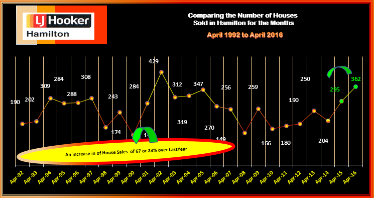 Hamilton Number uf Houses Sold April 1992 - 2016