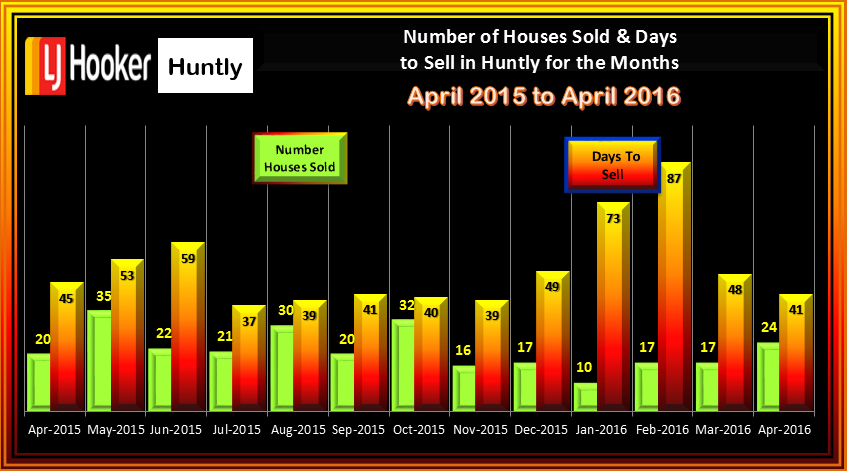 Huntly April 2016 Houses Sold & Days to Sell