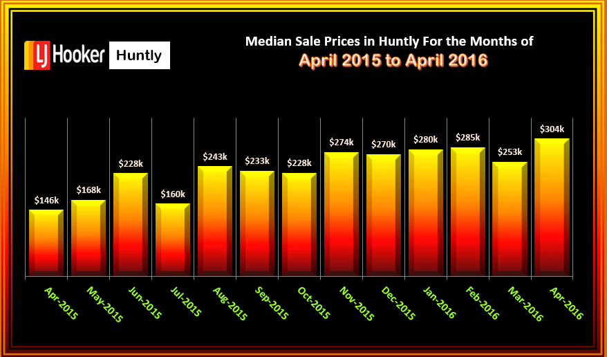 Huntly Median Sale Prices Houses Sold April