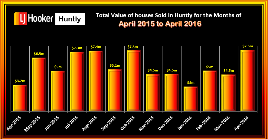 Huntly Total Value of Houses Sold April 2016