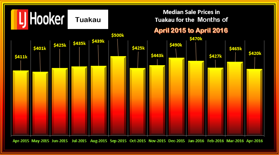 Tuakau Houses Median Sale Prices April 2016