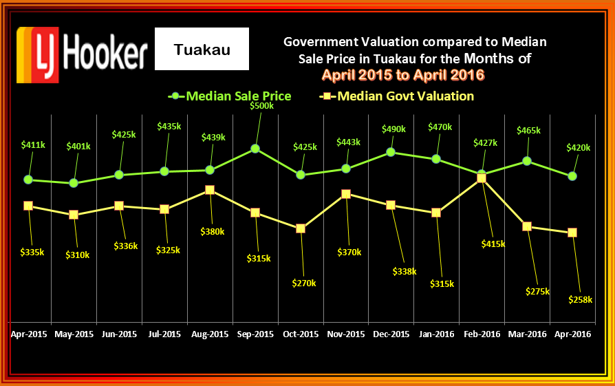 Tuakau Houses Median Sale v Govt. Value April 2016