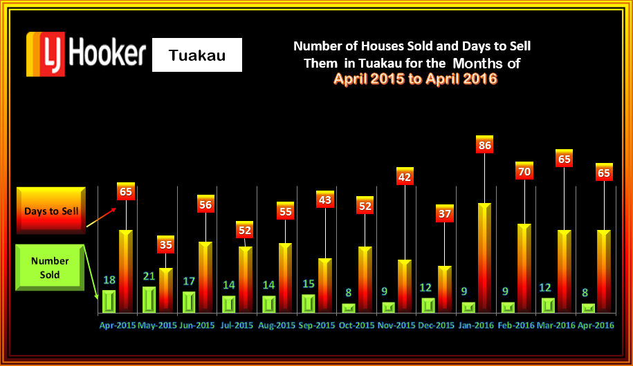Tuakau Houses Sold and Days to sell April 20116