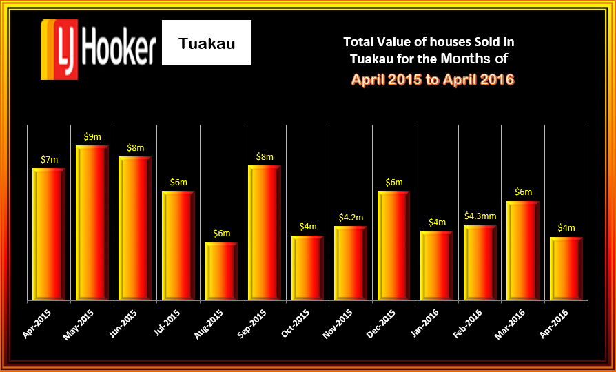 Tuakau Houses Total Value April 2016