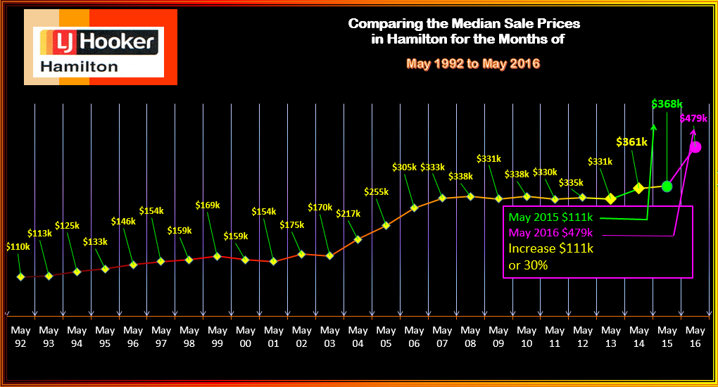 Hamilton Median Sale Prices of Houses Sold May 1902 - 2016